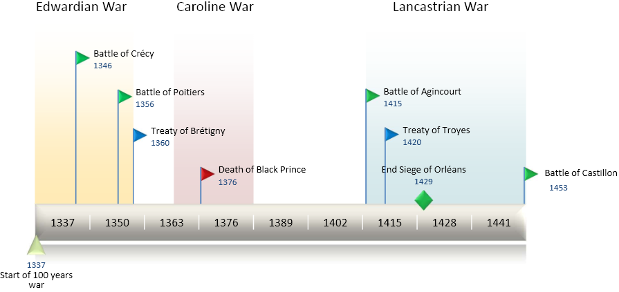 TimeLine100YearsWar_(cropped)